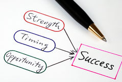 Strength, Timing, Opportunity, and Success. Strength, Timing, and Opportunity are the elements to Success Royalty Free Stock Image