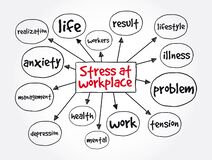 Free Stress At Workplace Mind Map, Concept For Presentations And Reports Royalty Free Stock Photography - 209477367