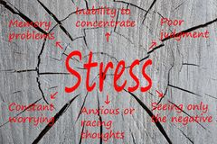 Stress Cognitive symptoms concept. Stress written cracked section of wood texture. Cognitive symptoms. Business concept Royalty Free Stock Photo