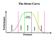 Free Stress Curve Royalty Free Stock Image - 153378866