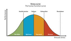 Stress curve or human function curve - vector. Different stages of the stress curve ranging from underload to burn-out - Vector available royalty free illustration
