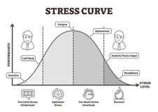 Stress curve vector illustration. Flat BW labeled performance level graphic. Healthy performance analysis with underload, optimum, overload and burnout scale vector illustration
