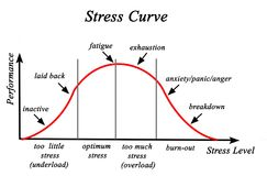Stress and Performance Curve. Stress level and Performance Curve stock illustration