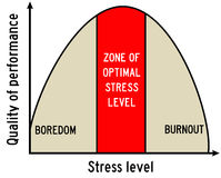Stress level. Reaching the zone of optimal stress level Stock Photos