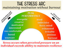 Stress pressure. Maintaining motivation without burnout and too much stress Royalty Free Stock Photos