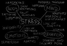 Stress symptoms. Influence of stress on body, mind, emotions and behavior Royalty Free Stock Image