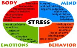 Stresu diagram Zdjęcia Royalty Free