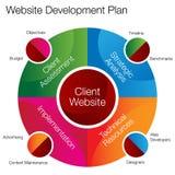 Strona internetowa rozwoju mapa Zdjęcie Stock