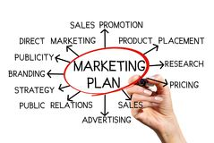 Structural marketing plan Stock Image