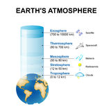 Structure of the atmosphere Royalty Free Stock Images