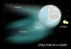 Structure of a comet. Diagram showing the nucleus, coma and tails. The dust tail is gently curved. it is rich in microscopic dust particles that reflect Stock Photo