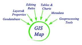 Structure des GIS illustration de vecteur