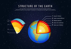 Structure of the earth infographic vector Royalty Free Stock Images