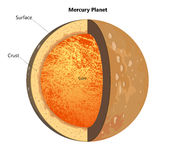 Structure of the Mercury planet Royalty Free Stock Photos