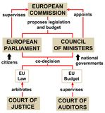 European union structure politics Royalty Free Stock Photos