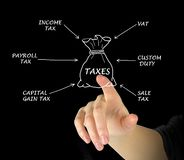 Structure of taxation. Presenting important types of of taxation Stock Images