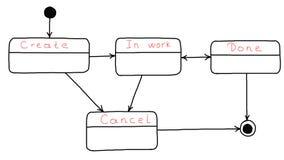 Structuur van bedrijfsproces, schema, algoritme Royalty-vrije Stock Foto's