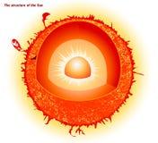 Struktur av solen Royaltyfri Foto