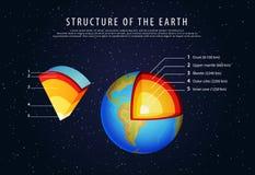 Struktur des Erd-infographic Vektors Lizenzfreie Stockbilder