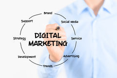 Struktur för Digital marknadsföringsdiagram Arkivfoton