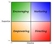 styl przywództwa ilustracji