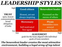 Style przywództwa ilustracji