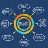 Stylish business process circle. Royalty Free Stock Photography
