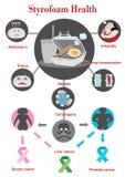 Styrofoam health. The health dangers of Styrofoam Info graphics Vector Illustration Stock Photography