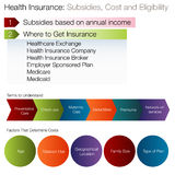 Subsidies Eligibility Chart Stock Photography