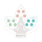 Subsidios por enfermedad de la meditación infographic ilustración del vector