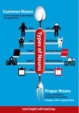 Substantivos comuns e apropriados Imagem de Stock Royalty Free