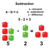 Subtraction in mathematics Royalty Free Stock Photos