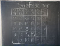 Subtraction Table Royalty Free Stock Images