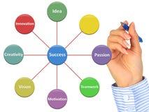 Succes in zaken. Stock Foto