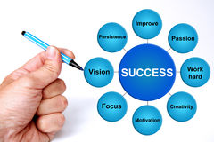 Success. Describing different factors contributing to success in life and business Stock Image