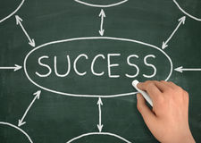 Success chalkboard write concept illustration Stock Image
