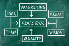 Success chart Stock Images