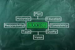 Success  chart Stock Photography