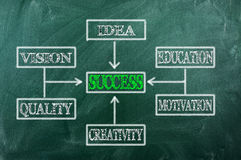 Success  Chart Royalty Free Stock Photography