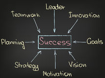 Success chart Royalty Free Stock Photo