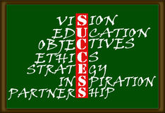 Success chart. The word success highlighted in a chart on a green board Royalty Free Stock Image