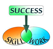 Success comes from skill and work. Conceptual venn diagram stock illustration