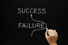 Success Concept on Blackboard stock images
