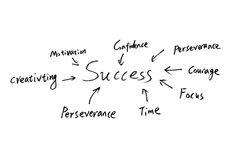 Success concept. A diagram showing the different elements/ingredients to personal success, enjoy Stock Photos