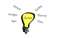 Success concept. The light bulb shows as the succession concept Stock Image