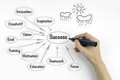 Success concept on a white background Royalty Free Stock Image