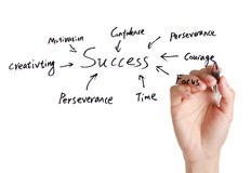 Success concept. Writing a diagram showing the different elements/ingredients to personal success, enjoy Royalty Free Stock Photos