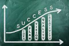 Success diagram Royalty Free Stock Photo