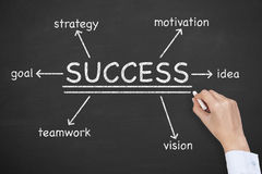 Success Diagram on Blackboard Stock Images