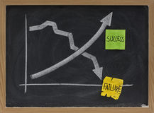 Success and failure concept on blackboard Stock Image